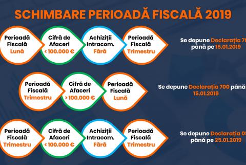 Perioada fiscala 2019